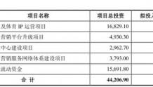 多想互动应收款高高管频换 股东涉嫌造假858万股冻结