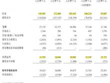 原新三板公司德运控股二度闯关港股IPO 主要收入来自内销