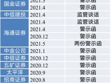 《中国A股市场中介机构信披风险警示榜》发布