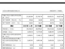 汉维科技IPO:应收账超净利润数倍 上市前还突然大手笔分红