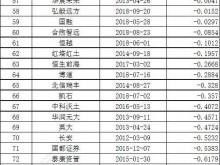 2018年基金公司旗下基金利润榜单 华夏基金倒数第一