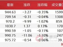 新三板5大引领指数全解析 90只重点关注个股列表收好了!