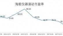 首例!海能仪器宣布做市回购股票,上限2000万元,股价大涨18%!