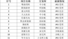 中科招商交出2019上半年成绩单:13个报会项目其中2个已过会科创板
