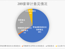 2018年报披露情况数据报告:业绩呈现两极分化 民营中小微经营仍困难