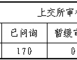 上交所:截至2020年8月2日各个市场IPO发审信息数据统计