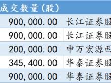 金百汇受机构青睐 跨年增持1700万元