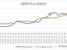 赵文丛:新三板科创企业的估值杂谈