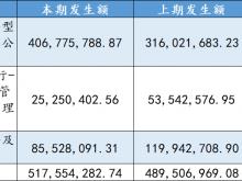 中邮基金披露2020年报:公募产品管理费收入大增28.72%