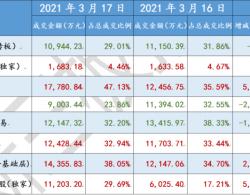 3月17日新三板复盘:为什么新三板流动性回到2019年低谷水平?