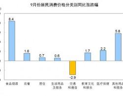 国家统计局:9月份猪肉价格上涨69.3% 影响CPI上涨约1.65个百分点