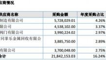 浙江力诺IPO:2016年第一大供应商成谜 有注册会计师未在验资声明中签字