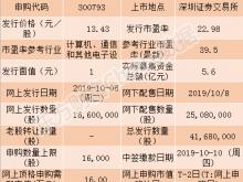 佳禾智能今日申购指南 顶格申购需配市值16万