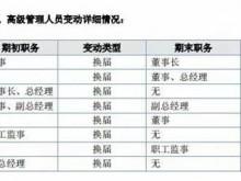 """公章案难断、利益输送显形 华凯保险发展关键期演股东""""内斗剧"""""""