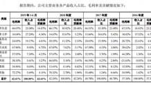 毛利率68%靠退税 北鼎晶辉卖的什么神仙养生壶?