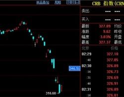 美股巨震飘红 特斯拉领涨!油价单日飙升24%