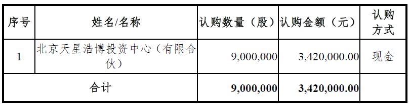投资亏损能索赔?天星资本参与新三板定增浮亏95%,起诉要回4000万