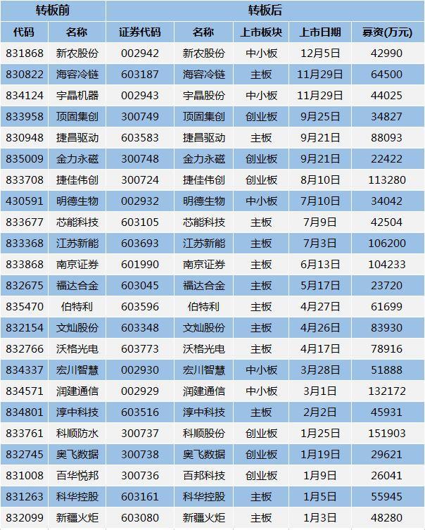 成交888亿,股票发行超600亿,2018年新三板成绩单来了!