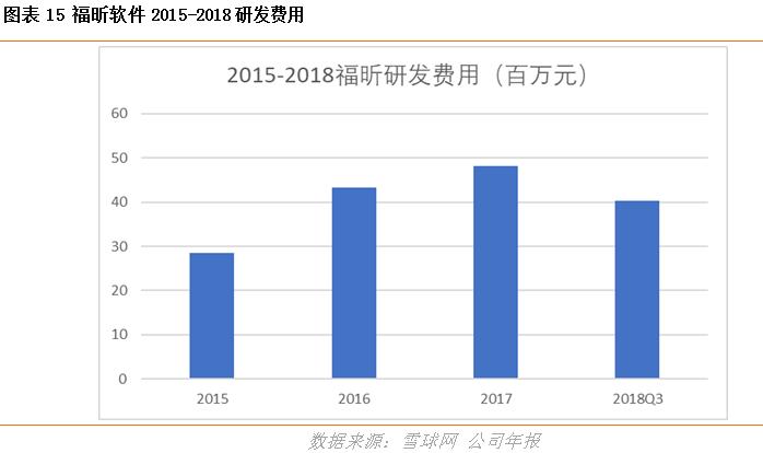福昕软件(832422) ——国内pdf运营领域独角兽,互联网+pdf稳定增长