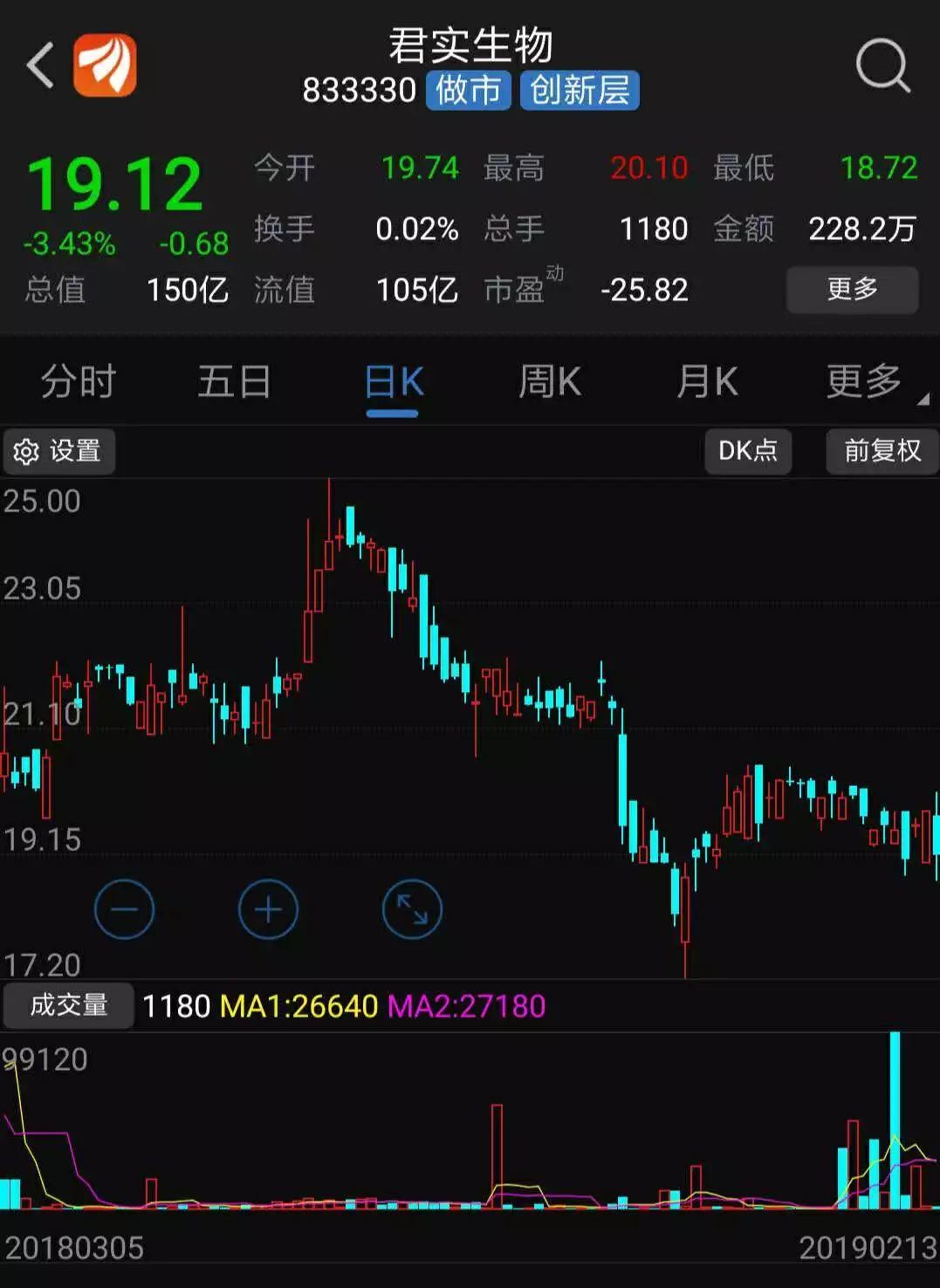 新三板公司赴港上市观察:股价从溢价到折价、市值差距在缩小、推进速度有放缓!