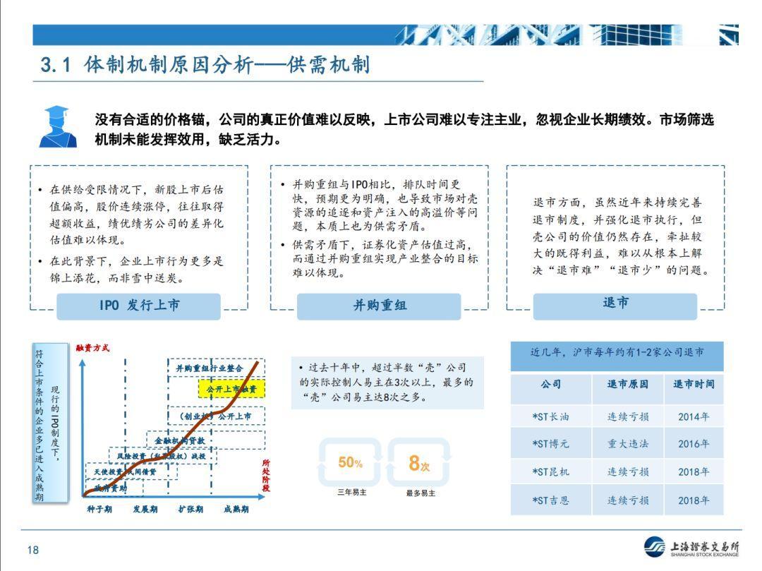 【上交所】近期监管形势和政策动态分析