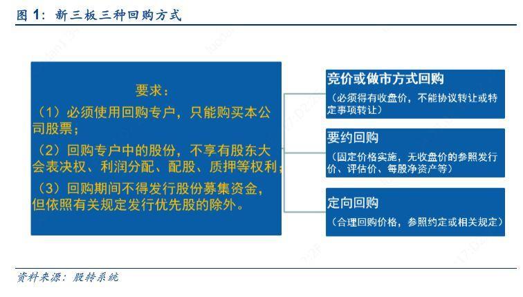 【深度】新三板要约回购制度落地,完善企业多元化需求【安信诸海滨团队】